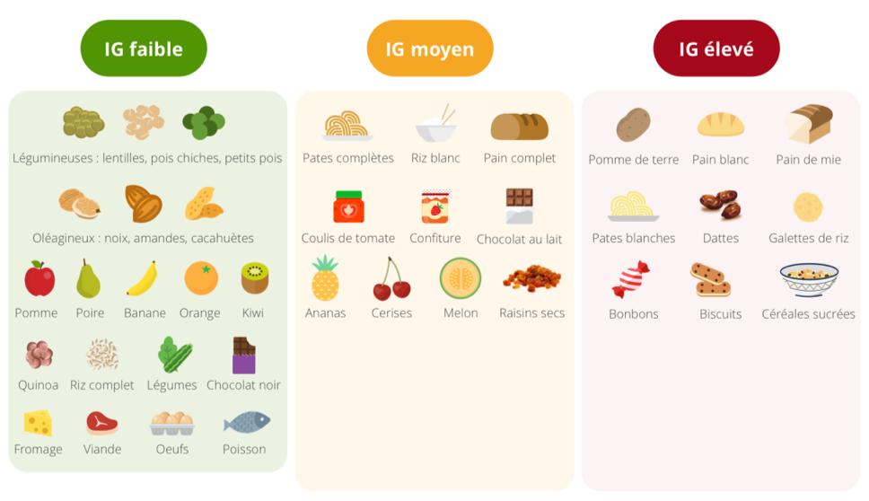 Les fruits et les légumes dans l'alimentation du sportif et l'alimentation anti-inflammatoire