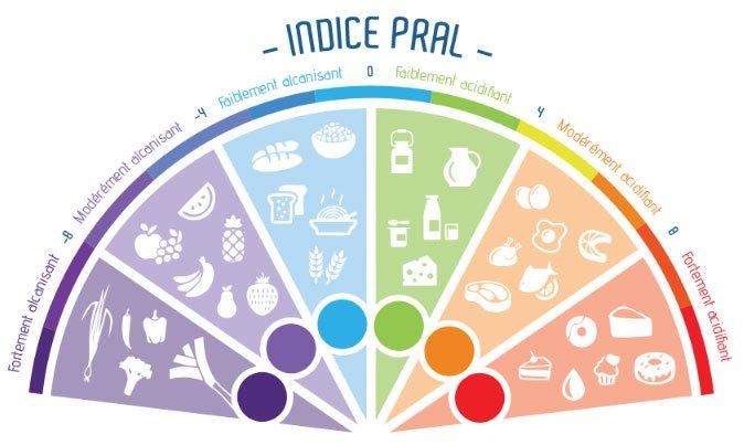 L'alimentation anti-inflammatoire et l'indice de Pral
