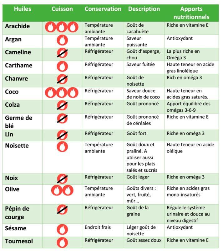 L'alimentation anti-inflammatoire et les huiles